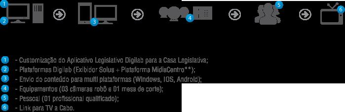projetoBasico