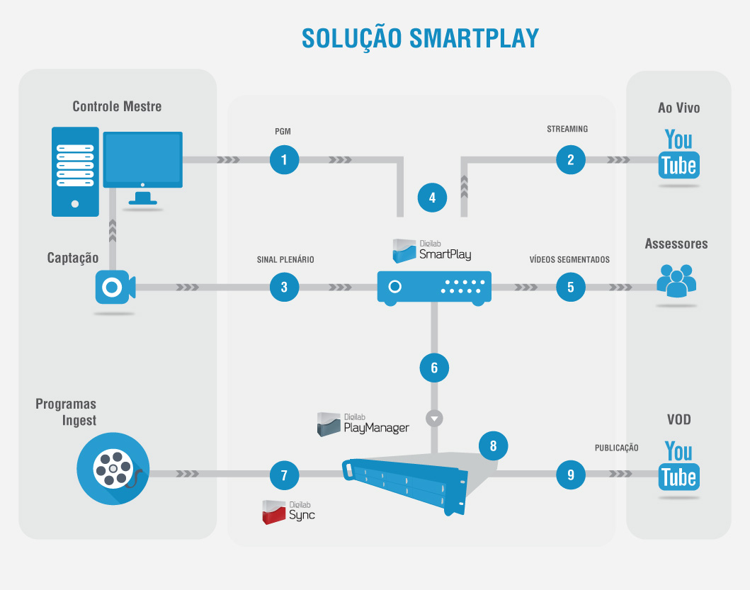 solucao-smartplay