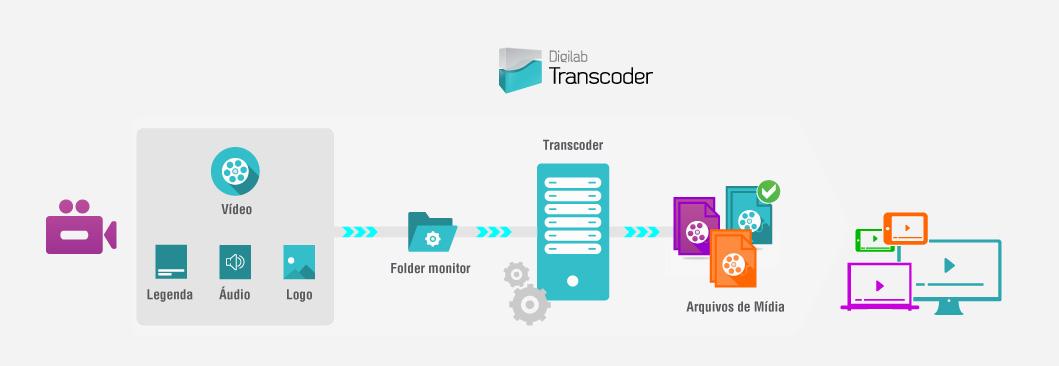 grafico-transcoder-site