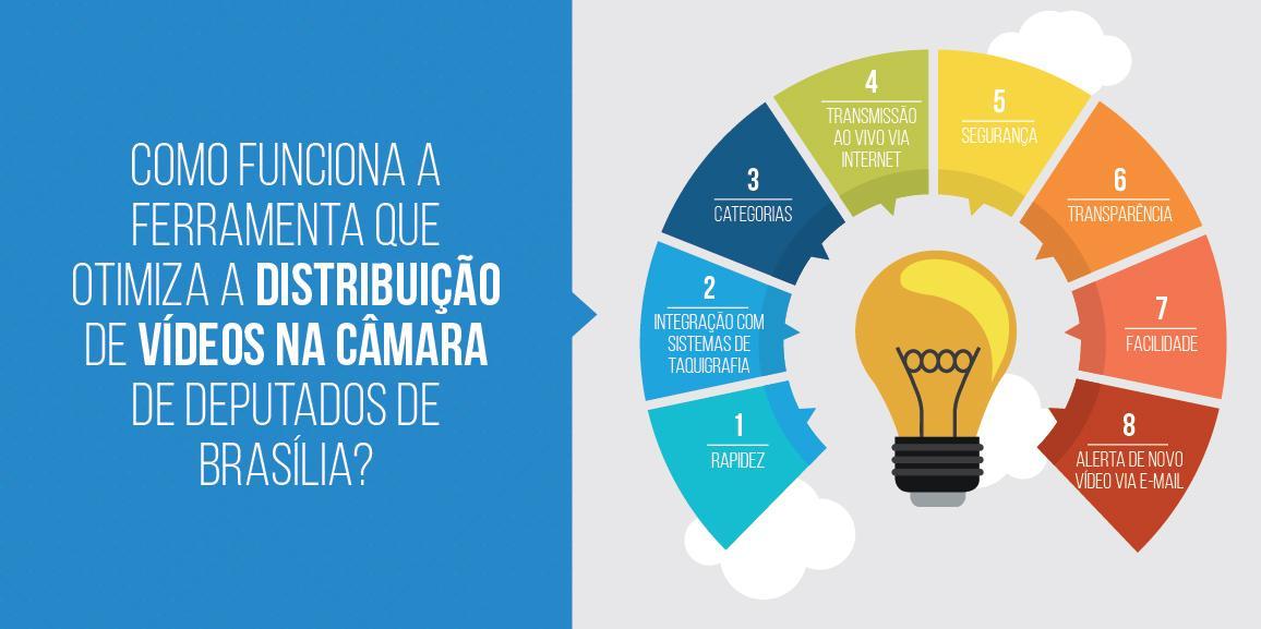 INFOGRÁFICO: Como funciona a ferramenta que otimiza a distribuição de vídeos na Câmara de Deputados de Brasília?